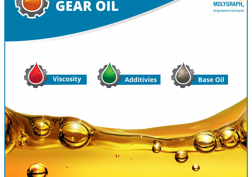 Guidelines for selecting Gearbox Oils